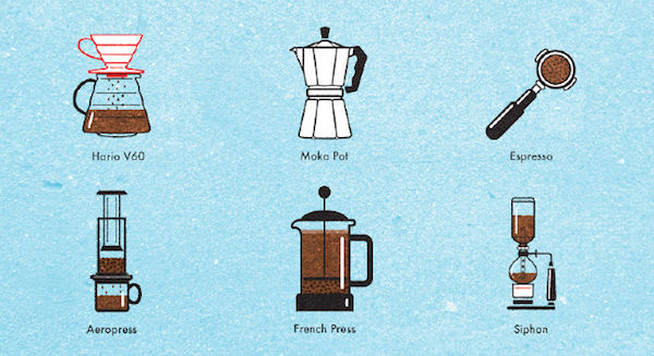 types of Coffee Brewing machines
