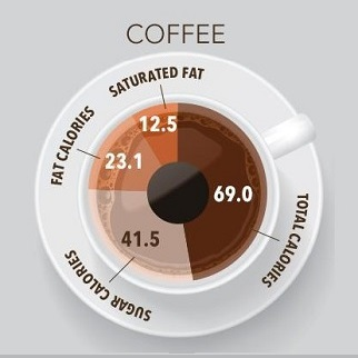 Nutrition and coffee